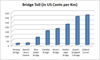 Worldwide_Toll_Comparison_01_400