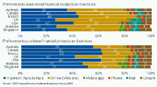 A majority of customers globally want to research online but buy at a branch