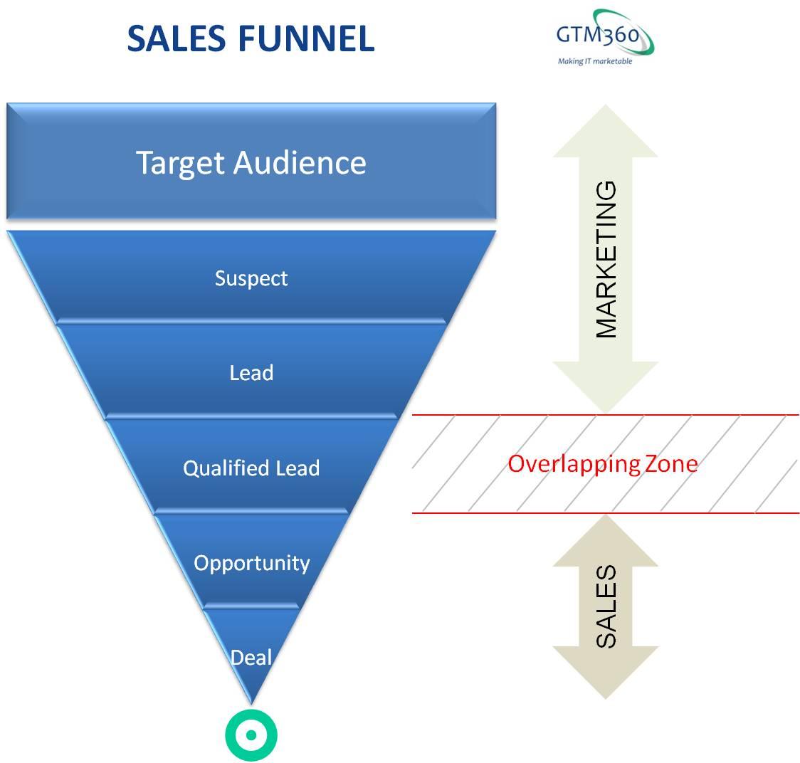 Marketing Sales: October « 2012 « Talk Of Many Things